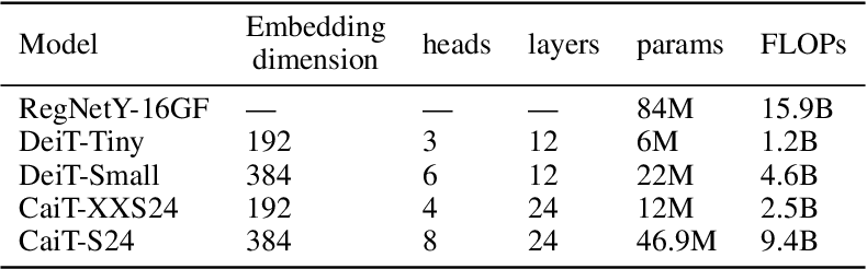 Figure 2 for Efficient Vision Transformers via Fine-Grained Manifold Distillation