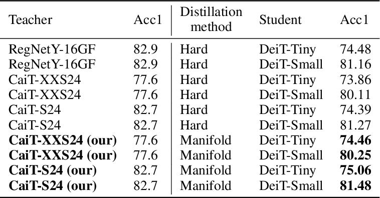 Figure 4 for Efficient Vision Transformers via Fine-Grained Manifold Distillation