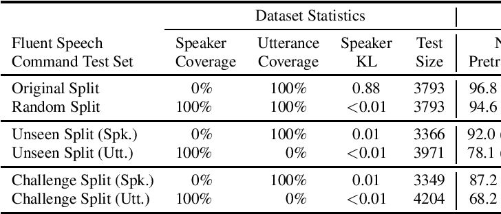 Figure 3 for Rethinking End-to-End Evaluation of Decomposable Tasks: A Case Study on Spoken Language Understanding