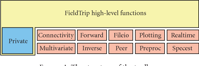 Figure 1 from FieldTrip: Open Source Software for Advanced