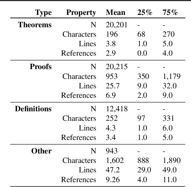 Figure 3 for NaturalProofs: Mathematical Theorem Proving in Natural Language