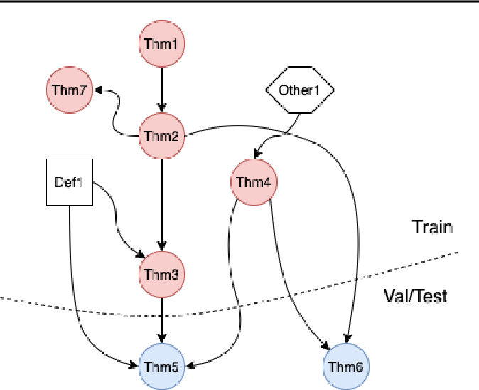 Figure 2 for NaturalProofs: Mathematical Theorem Proving in Natural Language