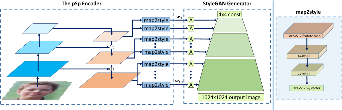 Figure 2 for Encoding in Style: a StyleGAN Encoder for Image-to-Image Translation
