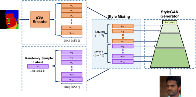 Figure 3 for Encoding in Style: a StyleGAN Encoder for Image-to-Image Translation