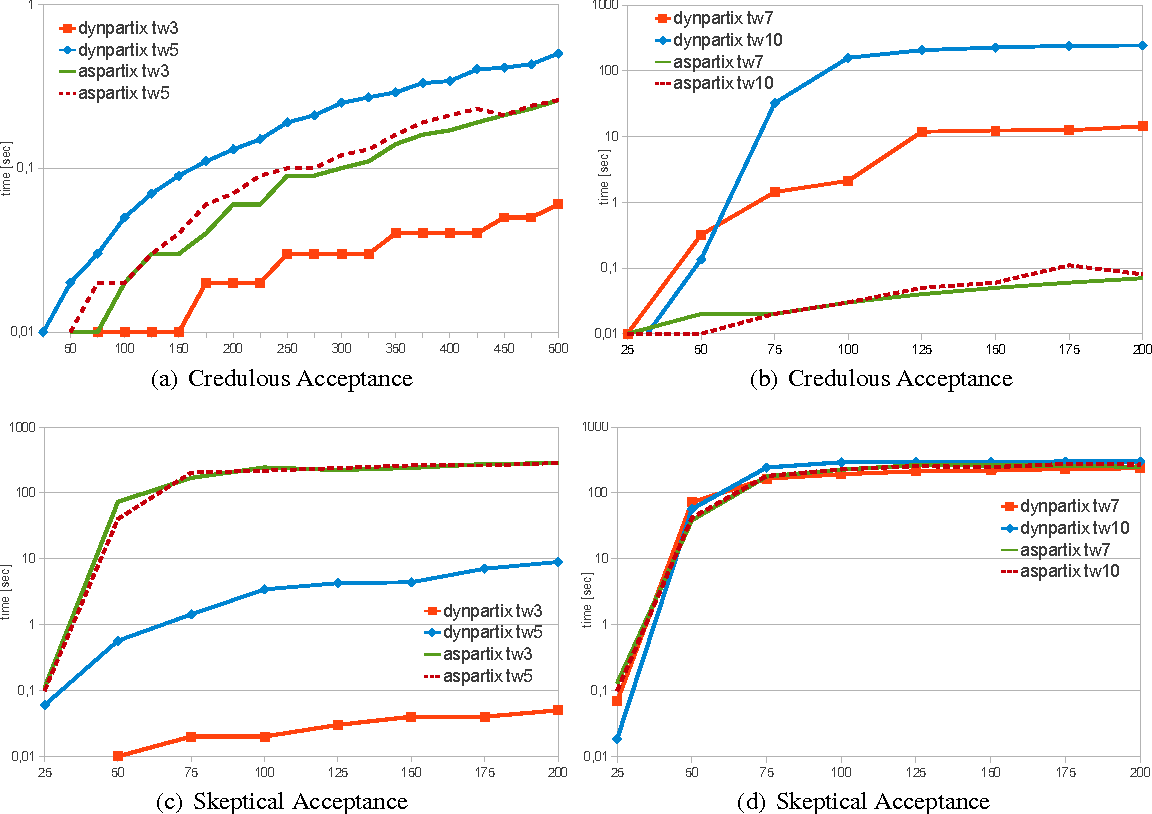 Figure 2 for dynPARTIX - A Dynamic Programming Reasoner for Abstract Argumentation