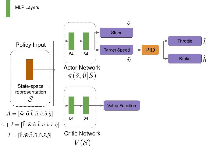 Figure 1 for Affordance-based Reinforcement Learning for Urban Driving