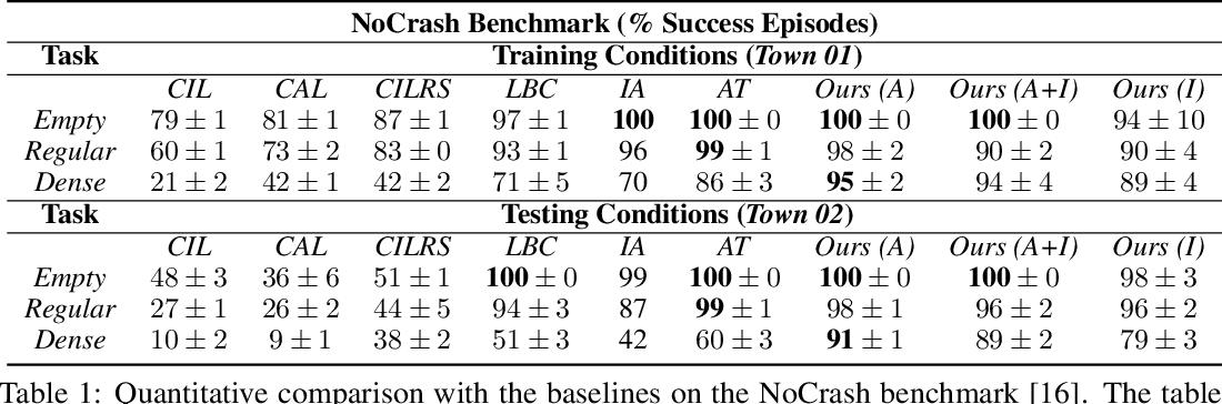 Figure 2 for Affordance-based Reinforcement Learning for Urban Driving