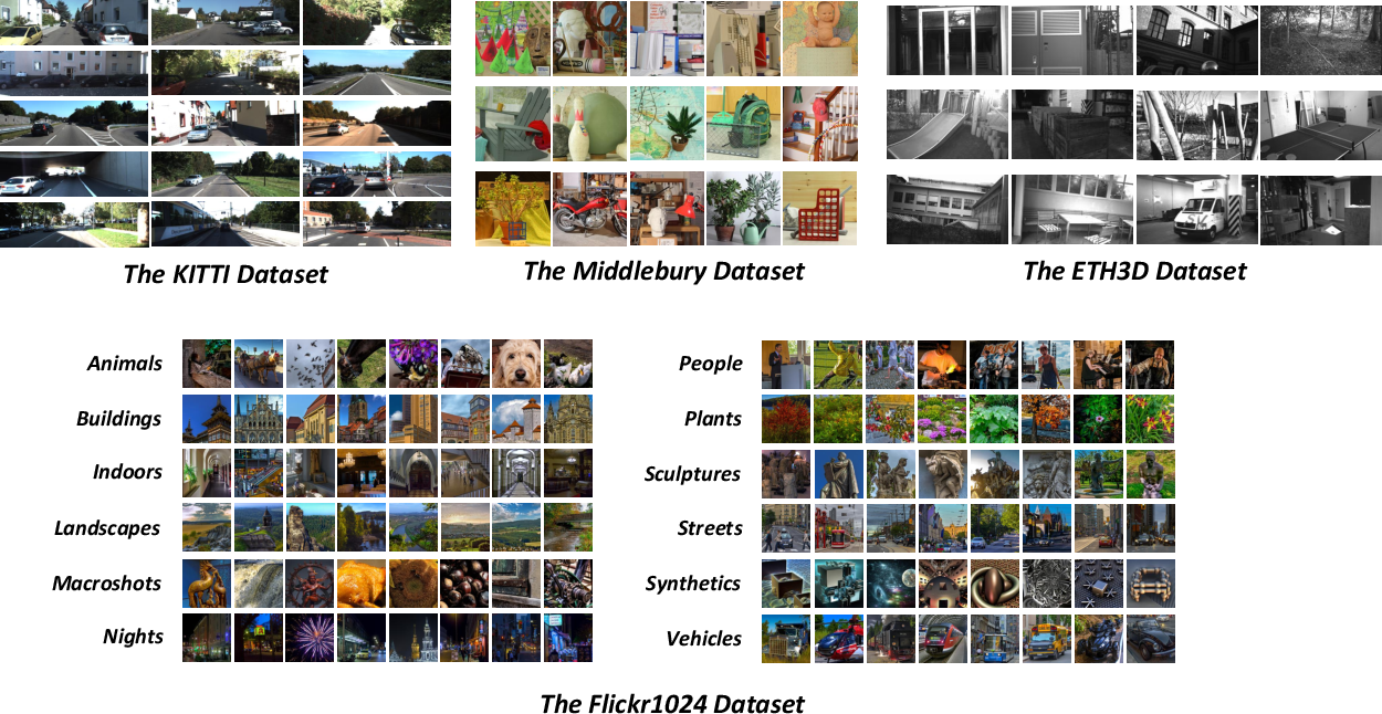 Figure 3 for Flickr1024: A Dataset for Stereo Image Super-Resolution
