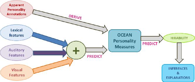 Figure 1 for Characterizing Hirability via Personality and Behavior