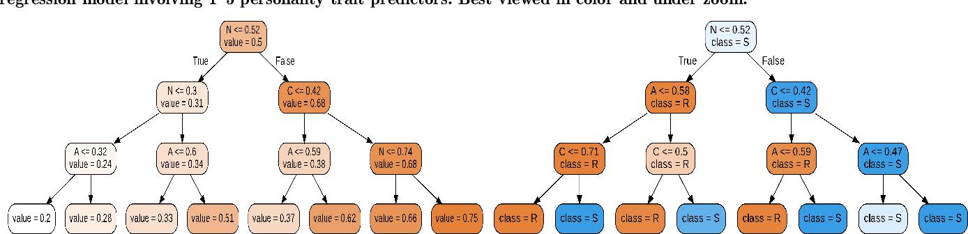 Figure 4 for Characterizing Hirability via Personality and Behavior