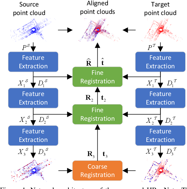 Figure 1 for HRegNet: A Hierarchical Network for Large-scale Outdoor LiDAR Point Cloud Registration
