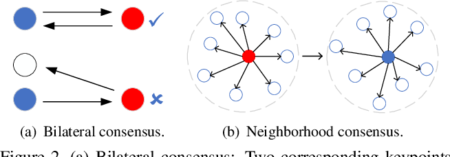 Figure 3 for HRegNet: A Hierarchical Network for Large-scale Outdoor LiDAR Point Cloud Registration