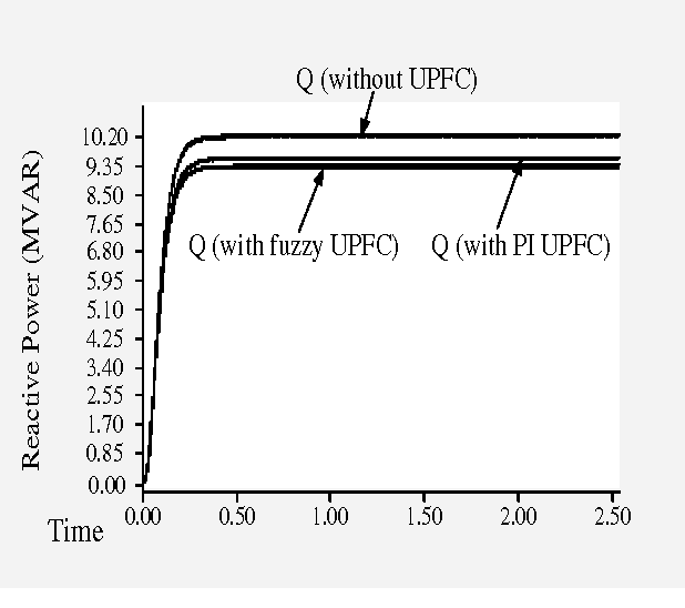 Figure 12 from D - Q model of fuzzy based UPFC to control power flow