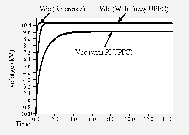 Figure 14 from D - Q model of fuzzy based UPFC to control power flow