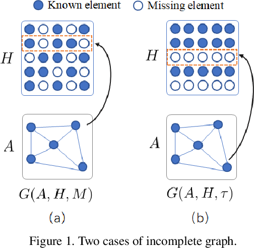 Figure 1 for RobustGCNs: Robust Norm Graph Convolutional Networks in the Presence of Node Missing Data and Large Noises