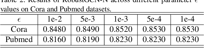 Figure 4 for RobustGCNs: Robust Norm Graph Convolutional Networks in the Presence of Node Missing Data and Large Noises