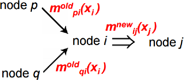 Figure 1 for Image Labeling with Markov Random Fields and Conditional Random Fields