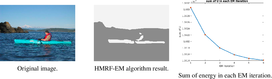 Figure 2 for Image Labeling with Markov Random Fields and Conditional Random Fields