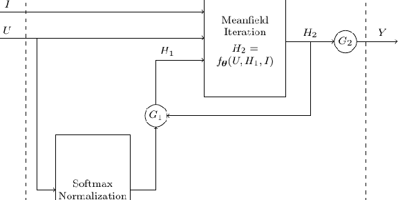 Figure 3 for Image Labeling with Markov Random Fields and Conditional Random Fields