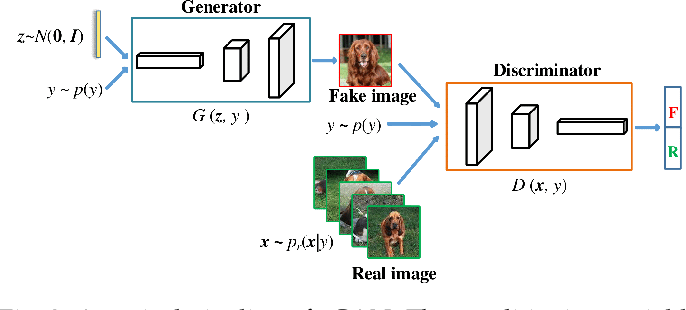 Figure 3 for Distilling and Transferring Knowledge via cGAN-generated Samples for Image Classification and Regression