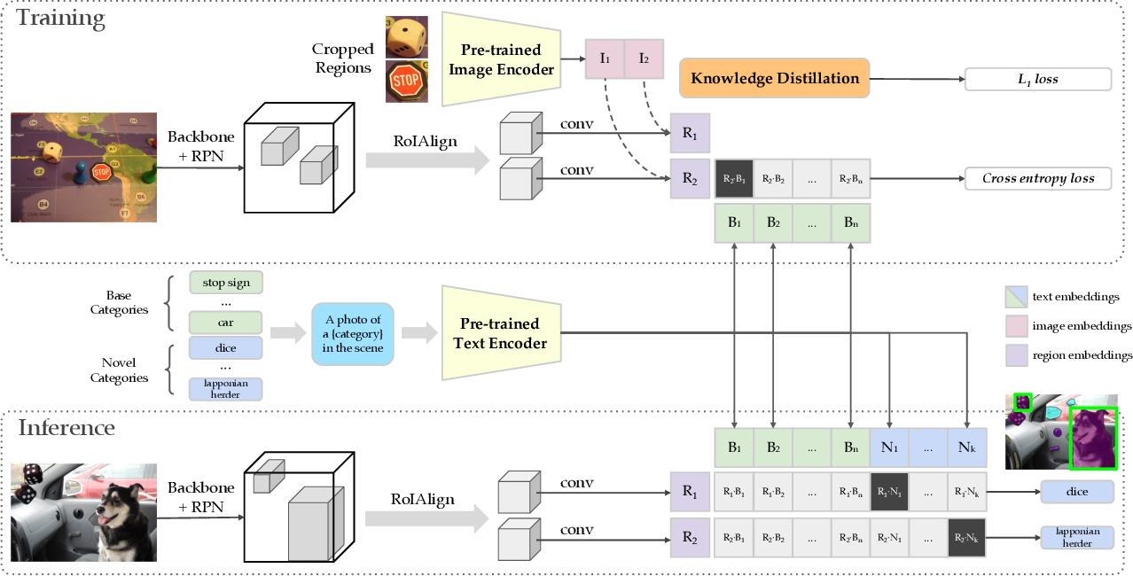 Figure 3 for Zero-Shot Detection via Vision and Language Knowledge Distillation