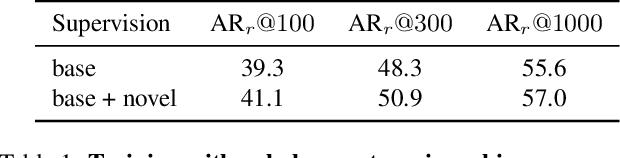 Figure 2 for Zero-Shot Detection via Vision and Language Knowledge Distillation