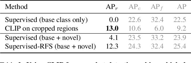 Figure 4 for Zero-Shot Detection via Vision and Language Knowledge Distillation