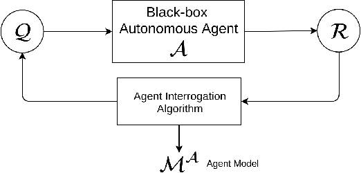 Figure 1 for Learning Generalized Models by Interrogating Black-Box Autonomous Agents