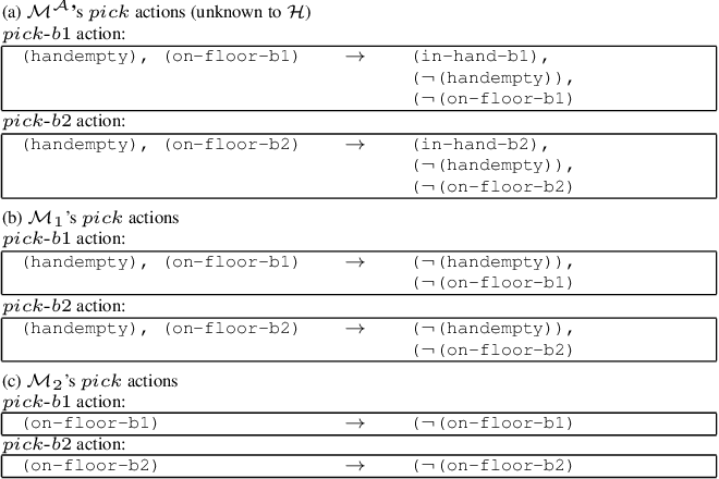 Figure 3 for Learning Generalized Models by Interrogating Black-Box Autonomous Agents