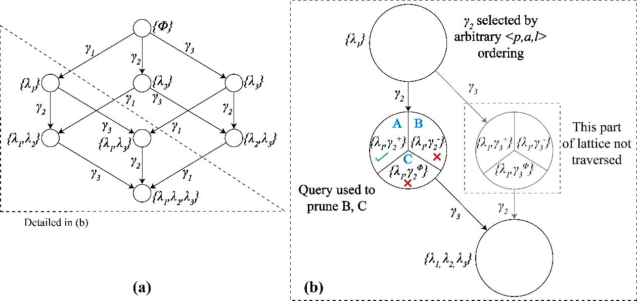 Figure 4 for Learning Generalized Models by Interrogating Black-Box Autonomous Agents
