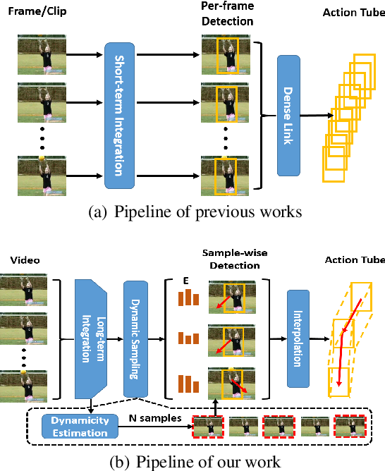 Figure 1 for Finding Action Tubes with a Sparse-to-Dense Framework