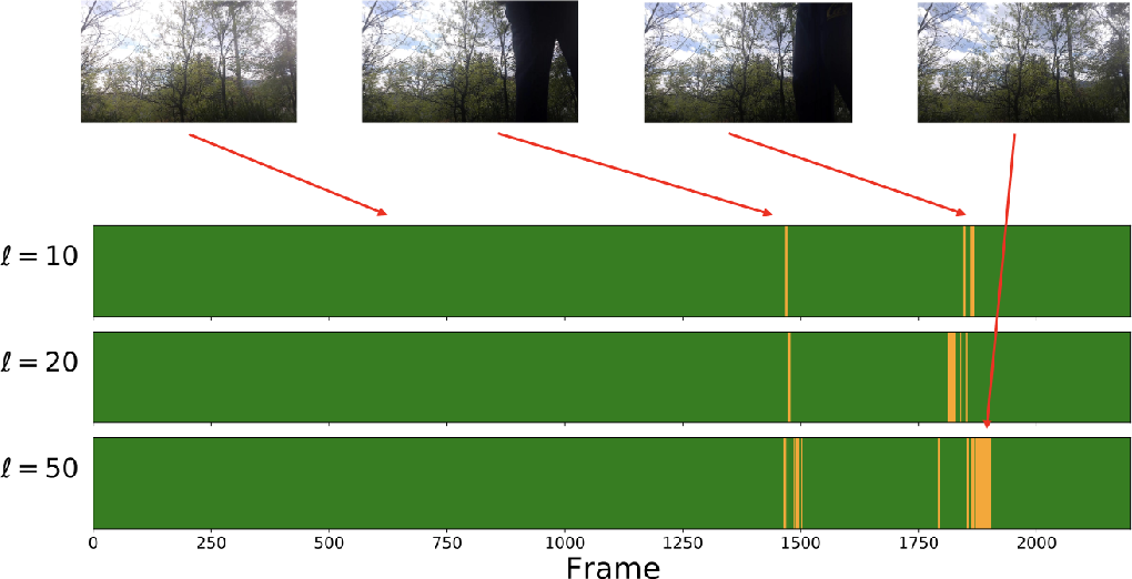 Figure 3 for Effective Streaming Low-tubal-rank Tensor Approximation via Frequent Directions