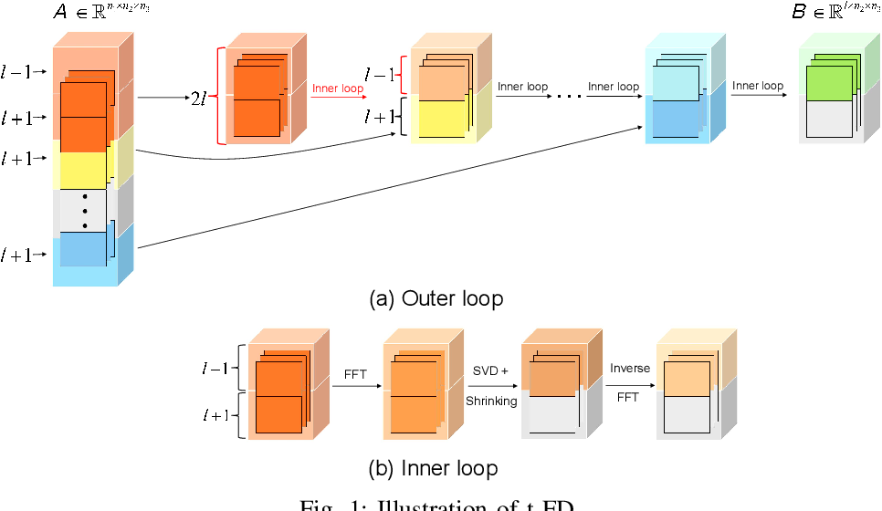 Figure 1 for Effective Streaming Low-tubal-rank Tensor Approximation via Frequent Directions