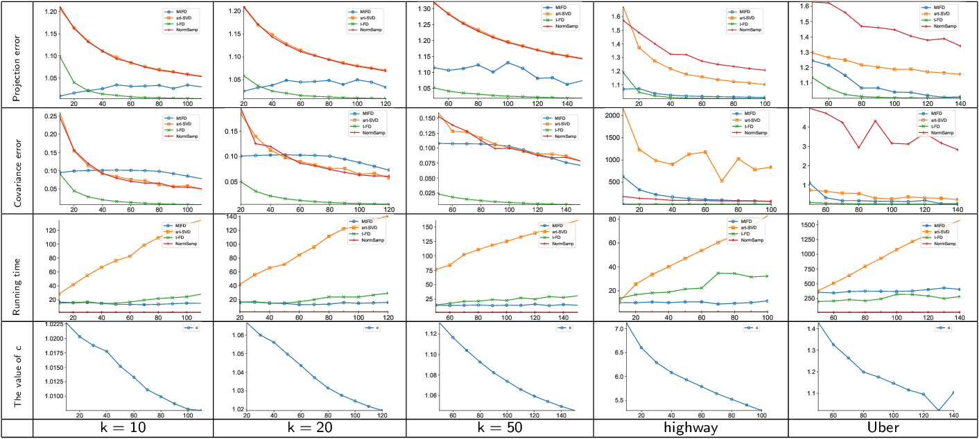 Figure 4 for Effective Streaming Low-tubal-rank Tensor Approximation via Frequent Directions