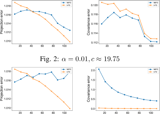 Figure 2 for Effective Streaming Low-tubal-rank Tensor Approximation via Frequent Directions