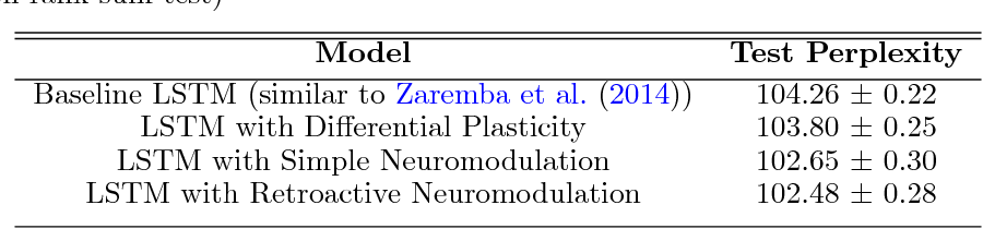 Figure 2 for Backpropamine: training self-modifying neural networks with differentiable neuromodulated plasticity