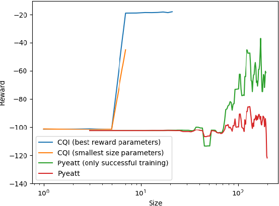 Figure 3 for Conservative Q-Improvement: Reinforcement Learning for an Interpretable Decision-Tree Policy