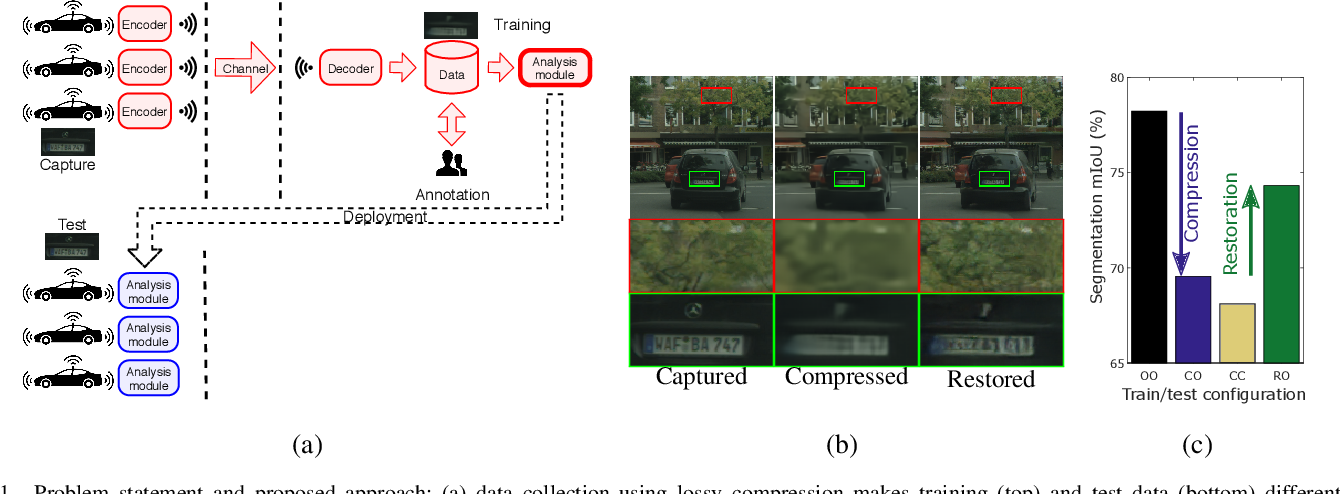 Figure 1 for Distributed Learning and Inference with Compressed Images