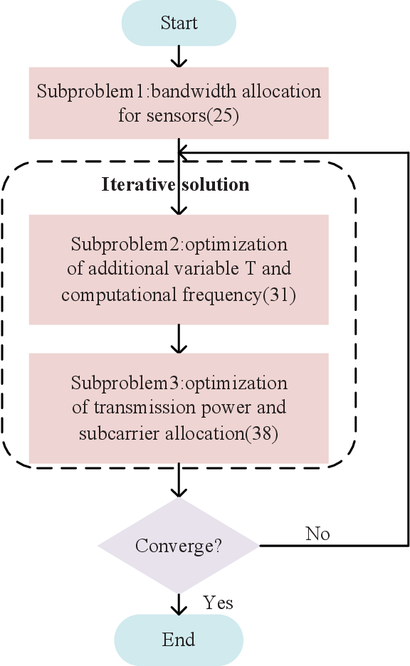 Figure 2 for Research on Resource Allocation for Efficient Federated Learning
