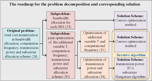 Figure 3 for Research on Resource Allocation for Efficient Federated Learning