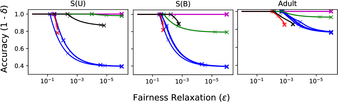 Figure 4 for Model-Agnostic Characterization of Fairness Trade-offs