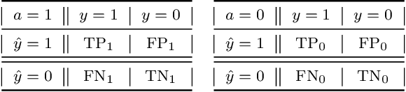 Figure 1 for Model-Agnostic Characterization of Fairness Trade-offs