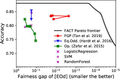 Figure 2 for Model-Agnostic Characterization of Fairness Trade-offs