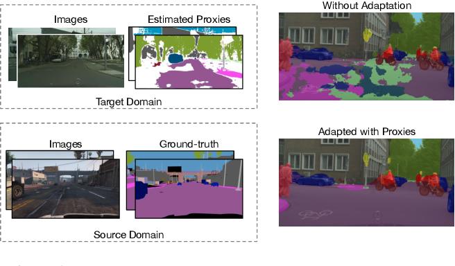Figure 1 for Regularizing Proxies with Multi-Adversarial Training for Unsupervised Domain-Adaptive Semantic Segmentation