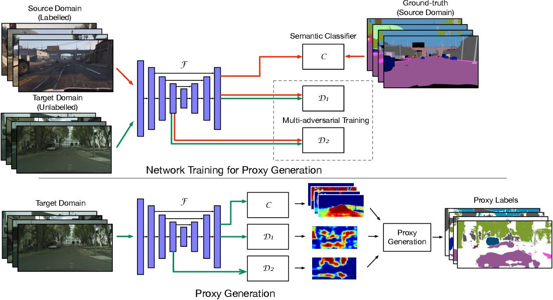 Figure 3 for Regularizing Proxies with Multi-Adversarial Training for Unsupervised Domain-Adaptive Semantic Segmentation