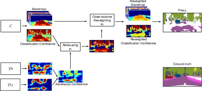 Figure 4 for Regularizing Proxies with Multi-Adversarial Training for Unsupervised Domain-Adaptive Semantic Segmentation
