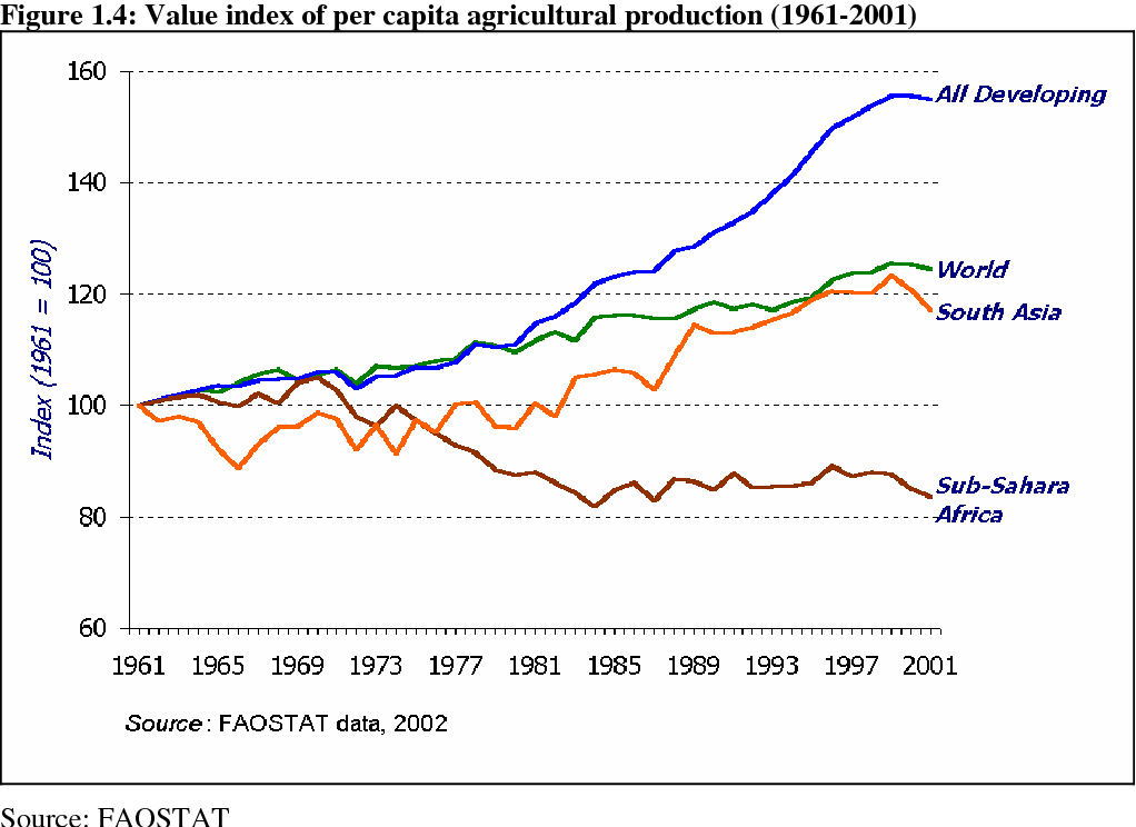 PDF] Africa's Food Crisis: Conditioning Trends and Global