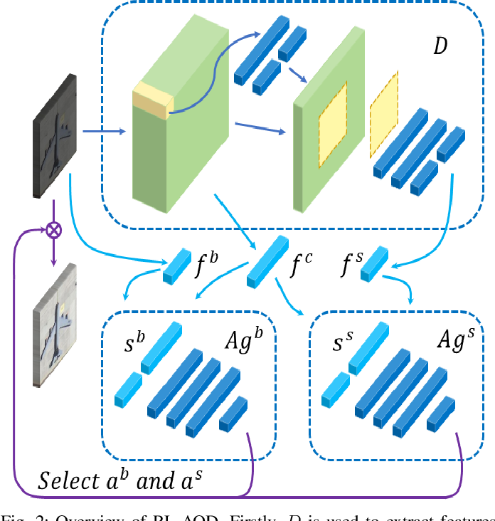 Figure 2 for Adaptive Remote Sensing Image Attribute Learning for Active Object Detection