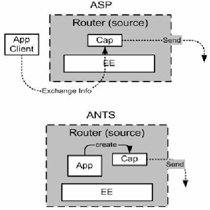 PDF] A design and implementation of active network socket