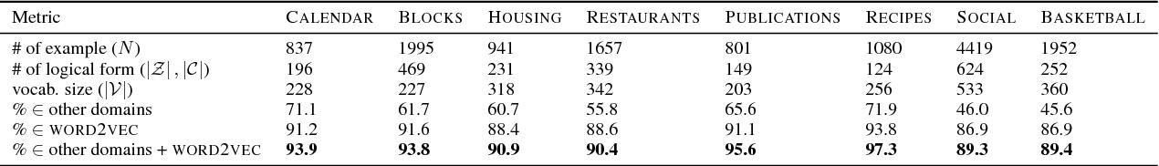 Figure 3 for Cross-domain Semantic Parsing via Paraphrasing